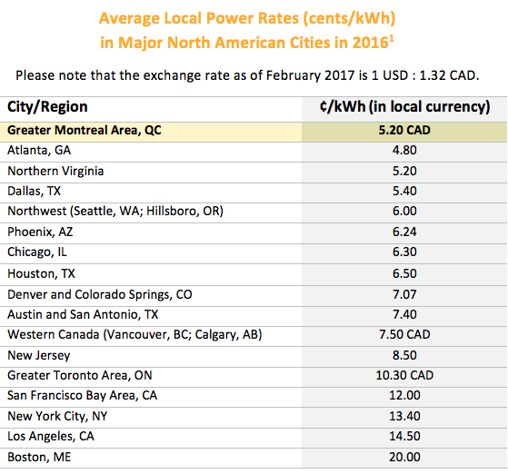Average Power Cost for Montreal Colocation